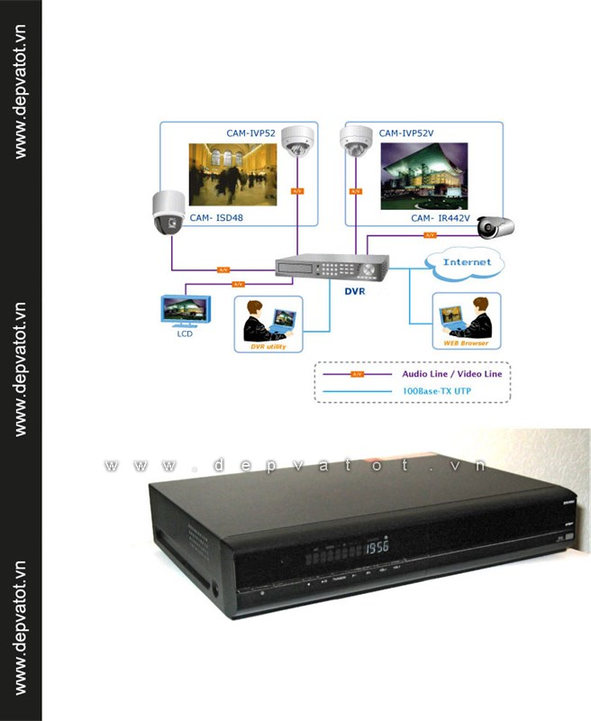 dau ghi camera tvs lan + remote